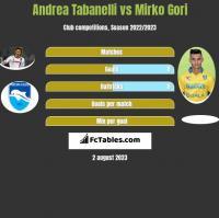 Andrea Tabanelli vs Mirko Gori h2h player stats