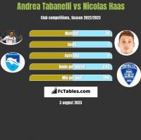 Andrea Tabanelli vs Nicolas Haas h2h player stats