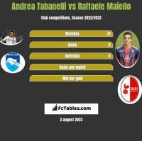 Andrea Tabanelli vs Raffaele Maiello h2h player stats