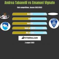 Andrea Tabanelli vs Emanuel Vignato h2h player stats