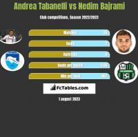 Andrea Tabanelli vs Nedim Bajrami h2h player stats