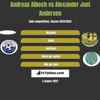 Andreas Albech vs Alexander Juel Andersen h2h player stats