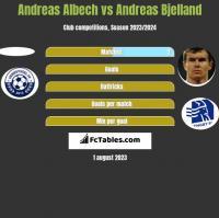 Andreas Albech vs Andreas Bjelland h2h player stats