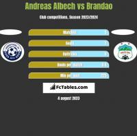 Andreas Albech vs Brandao h2h player stats
