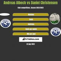 Andreas Albech vs Daniel Christensen h2h player stats