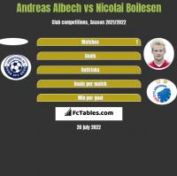 Andreas Albech vs Nicolai Boilesen h2h player stats