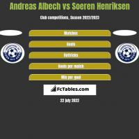 Andreas Albech vs Soeren Henriksen h2h player stats