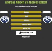 Andreas Albech vs Andreas Kaltoft h2h player stats