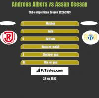 Andreas Albers vs Assan Ceesay h2h player stats