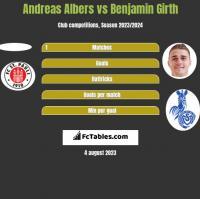 Andreas Albers vs Benjamin Girth h2h player stats