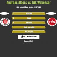 Andreas Albers vs Erik Wekesser h2h player stats