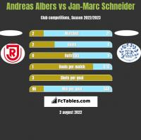 Andreas Albers vs Jan-Marc Schneider h2h player stats
