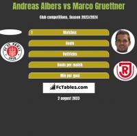 Andreas Albers vs Marco Gruettner h2h player stats