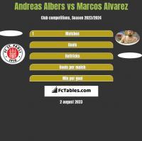Andreas Albers vs Marcos Alvarez h2h player stats