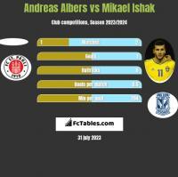 Andreas Albers vs Mikael Ishak h2h player stats