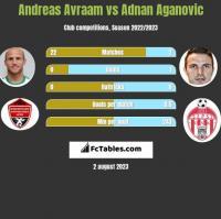 Andreas Avraam vs Adnan Aganovic h2h player stats