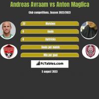 Andreas Avraam vs Anton Maglica h2h player stats