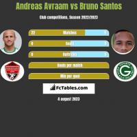Andreas Avraam vs Bruno Santos h2h player stats