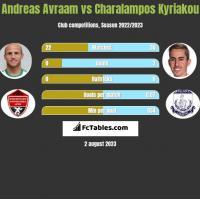 Andreas Avraam vs Charalampos Kyriakou h2h player stats