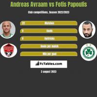 Andreas Avraam vs Fotis Papoulis h2h player stats