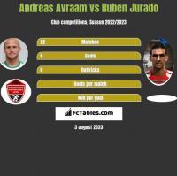 Andreas Avraam vs Ruben Jurado h2h player stats