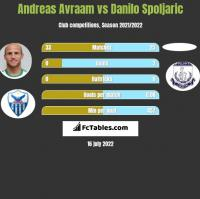 Andreas Avraam vs Danilo Spoljaric h2h player stats