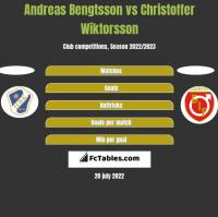 Andreas Bengtsson vs Christoffer Wiktorsson h2h player stats