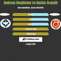 Andreas Bengtsson vs Gustav Granath h2h player stats