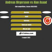 Andreas Birgersson vs Alan Asaad h2h player stats