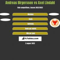 Andreas Birgersson vs Axel Lindahl h2h player stats