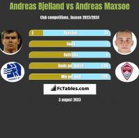 Andreas Bjelland vs Andreas Maxsoe h2h player stats