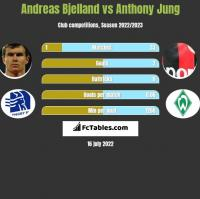Andreas Bjelland vs Anthony Jung h2h player stats