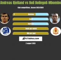 Andreas Bjelland vs Boli Bolingoli-Mbombo h2h player stats