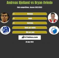 Andreas Bjelland vs Bryan Oviedo h2h player stats