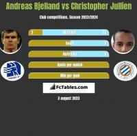 Andreas Bjelland vs Christopher Jullien h2h player stats