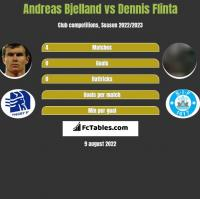 Andreas Bjelland vs Dennis Flinta h2h player stats
