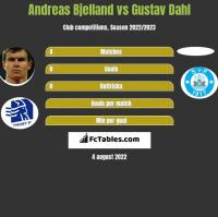Andreas Bjelland vs Gustav Dahl h2h player stats