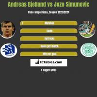 Andreas Bjelland vs Jozo Simunovic h2h player stats
