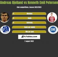 Andreas Bjelland vs Kenneth Emil Petersen h2h player stats