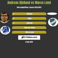 Andreas Bjelland vs Marco Lund h2h player stats