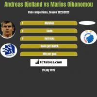 Andreas Bjelland vs Marios Oikonomou h2h player stats