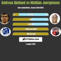 Andreas Bjelland vs Mathias Joergensen h2h player stats