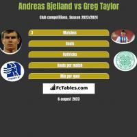 Andreas Bjelland vs Greg Taylor h2h player stats