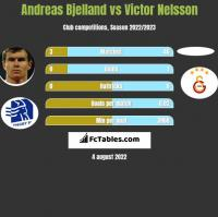 Andreas Bjelland vs Victor Nelsson h2h player stats