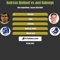 Andreas Bjelland vs Joel Kabongo h2h player stats