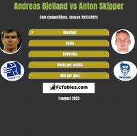 Andreas Bjelland vs Anton Skipper h2h player stats