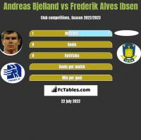 Andreas Bjelland vs Frederik Alves Ibsen h2h player stats