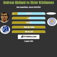 Andreas Bjelland vs Victor Kristiansen h2h player stats