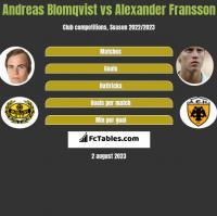 Andreas Blomqvist vs Alexander Fransson h2h player stats