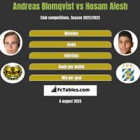 Andreas Blomqvist vs Hosam Aiesh h2h player stats